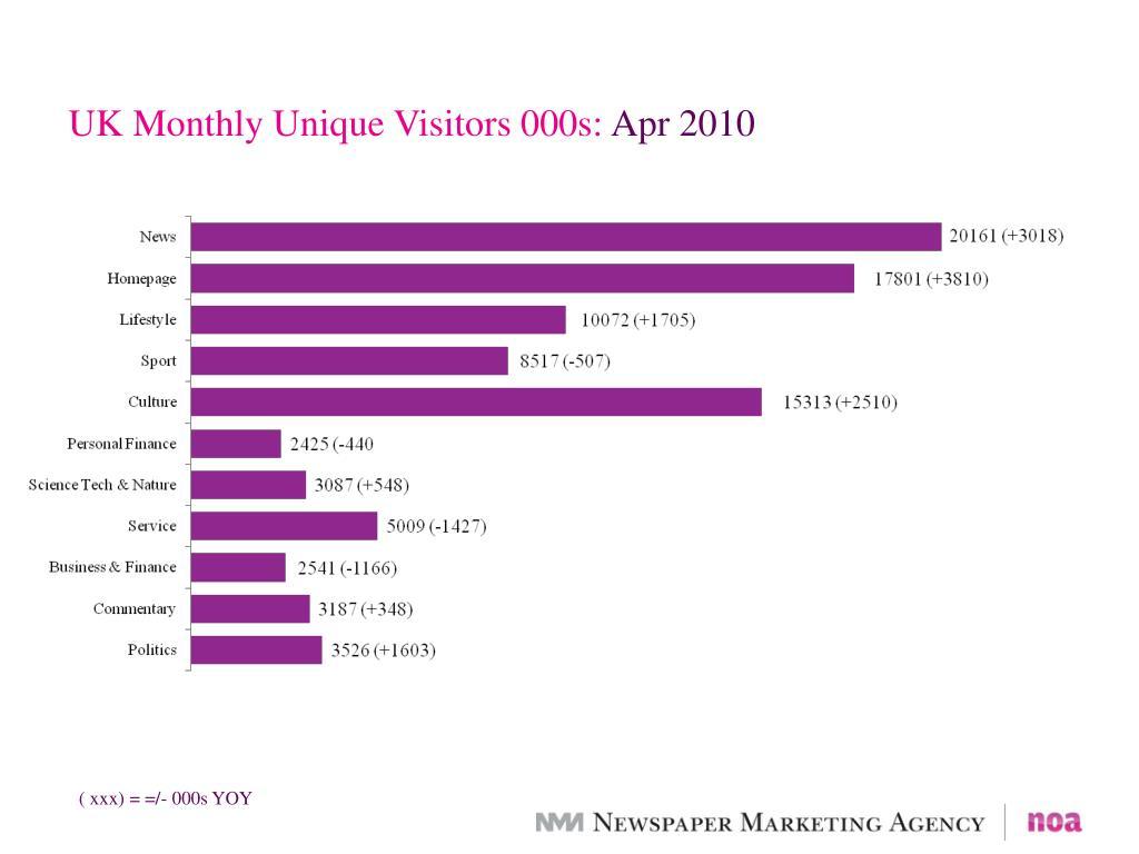 UK Monthly Unique Visitors 000s: