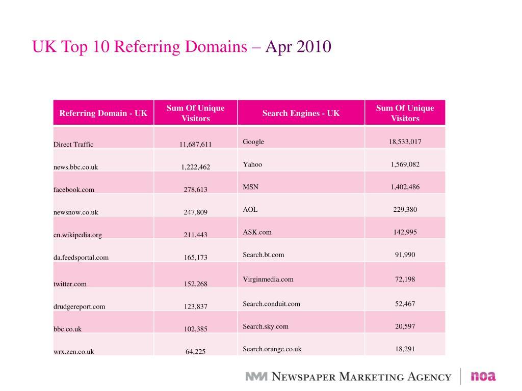 UK Top 10 Referring Domains