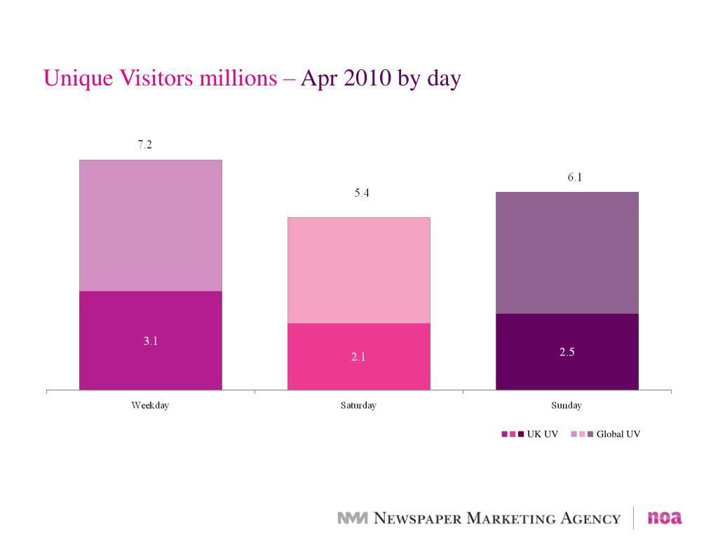 Unique Visitors millions –