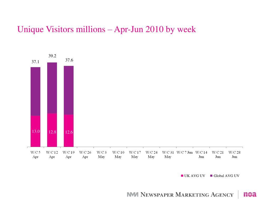 Unique Visitors millions – Apr-Jun 2010 by week