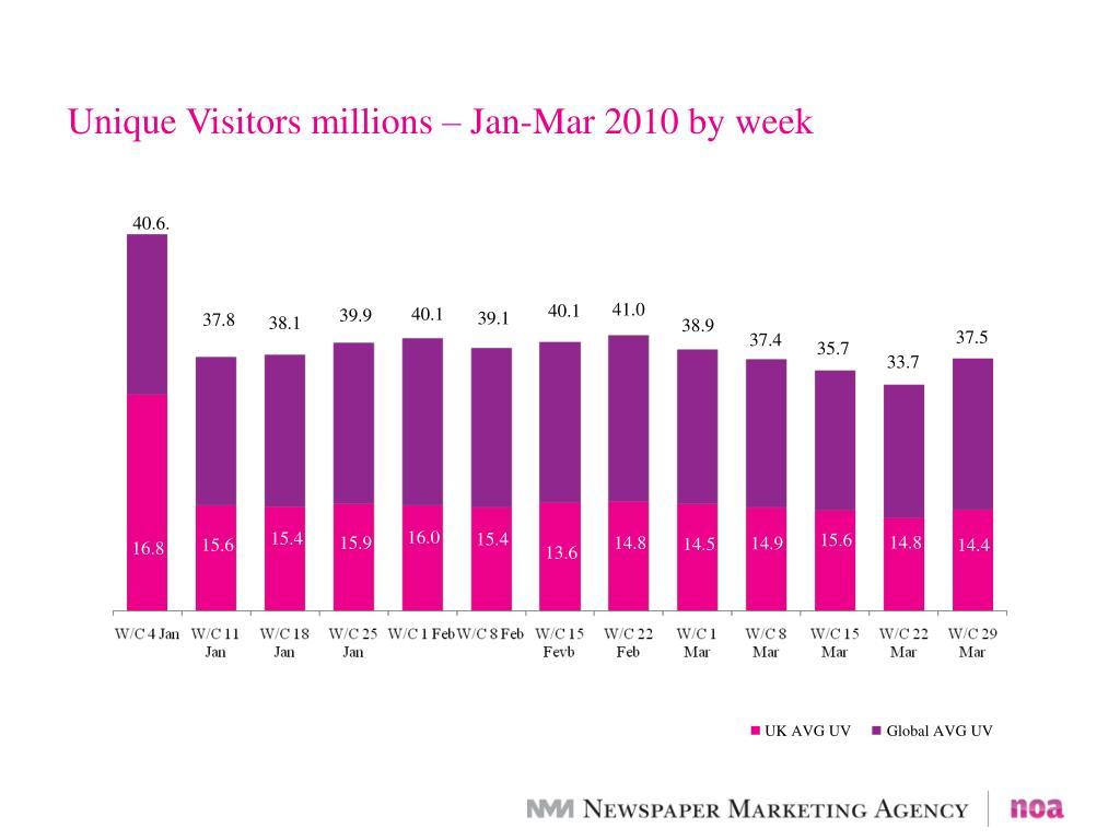 Unique Visitors millions – Jan-Mar 2010 by week