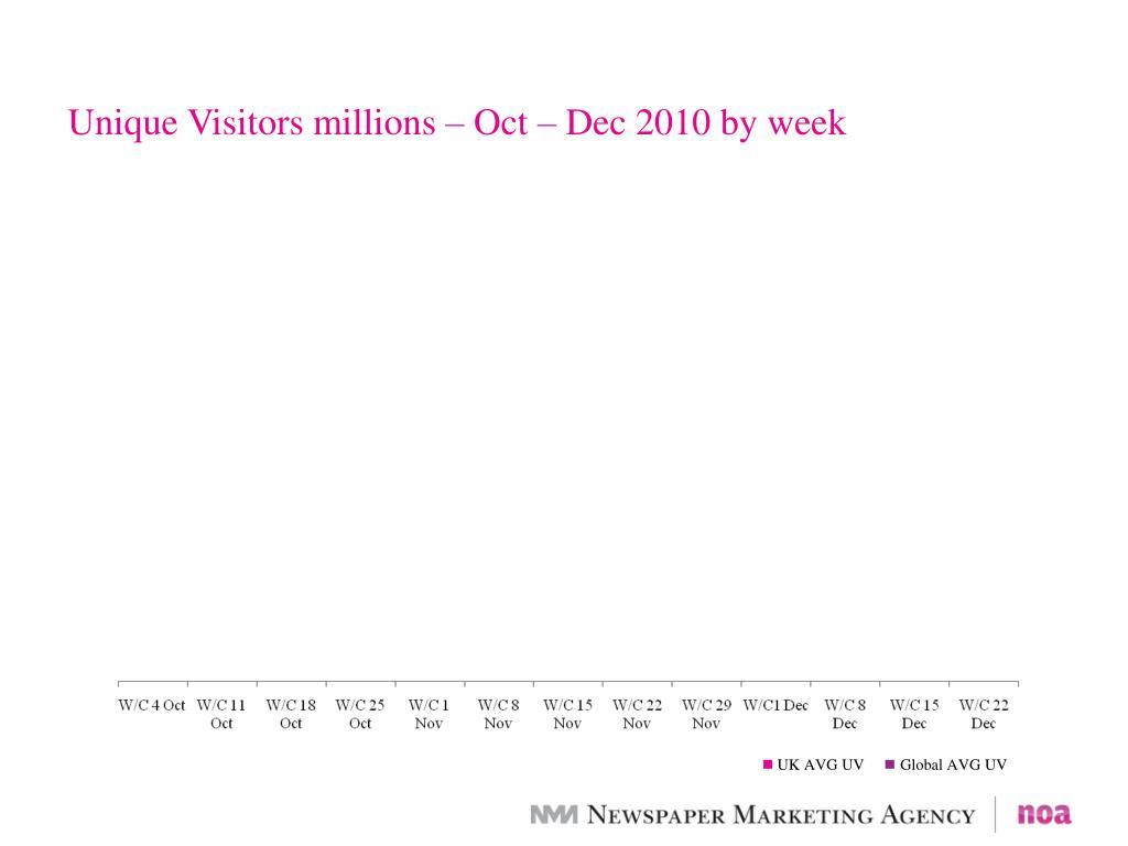 Unique Visitors millions – Oct – Dec 2010 by week