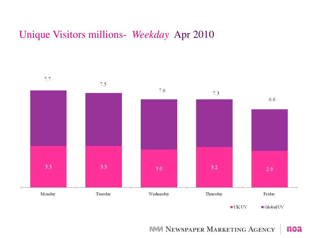 Unique Visitors millions-