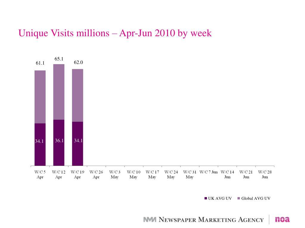 Unique Visits millions – Apr-Jun 2010 by week