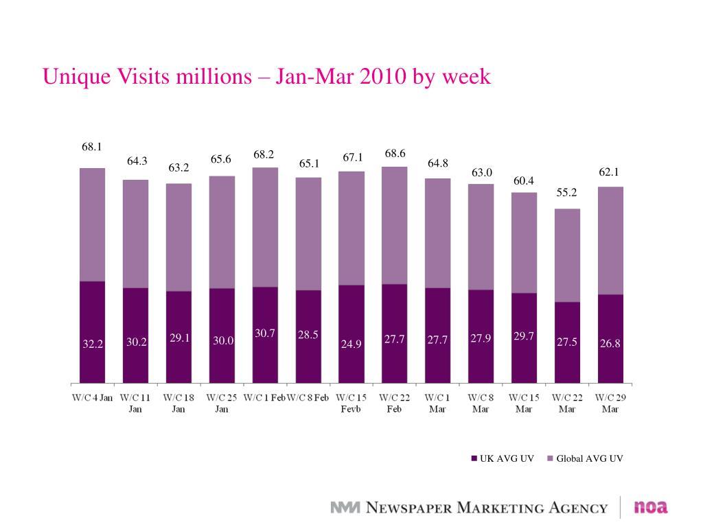Unique Visits millions – Jan-Mar 2010 by week