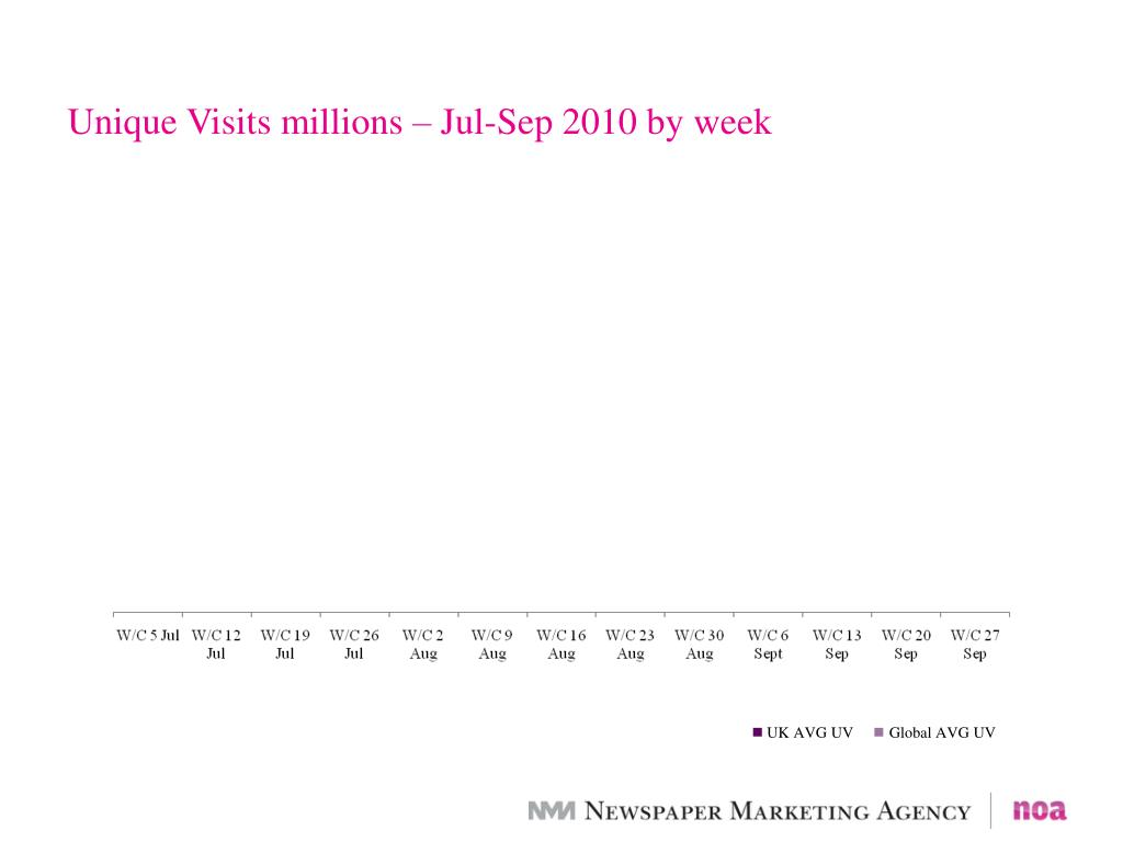 Unique Visits millions – Jul-Sep 2010 by week