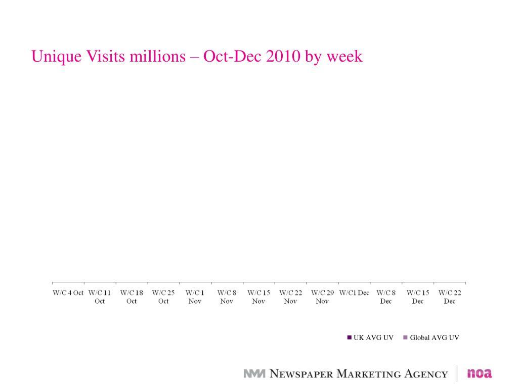 Unique Visits millions – Oct-Dec 2010 by week