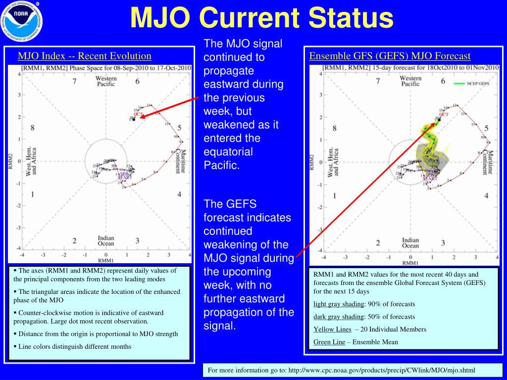 MJO Index -- Recent Evolution