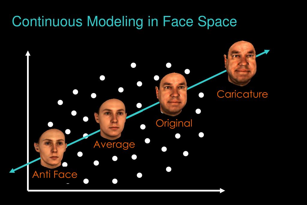 Continuous Modeling in Face Space