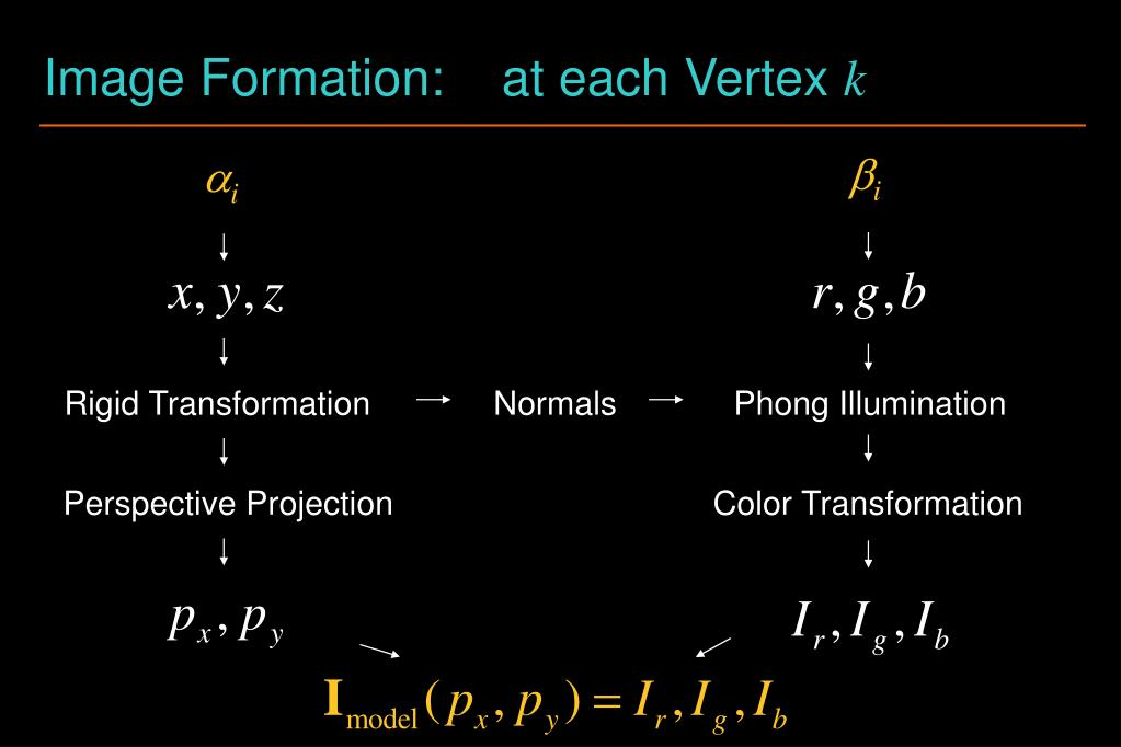 Image Formation: