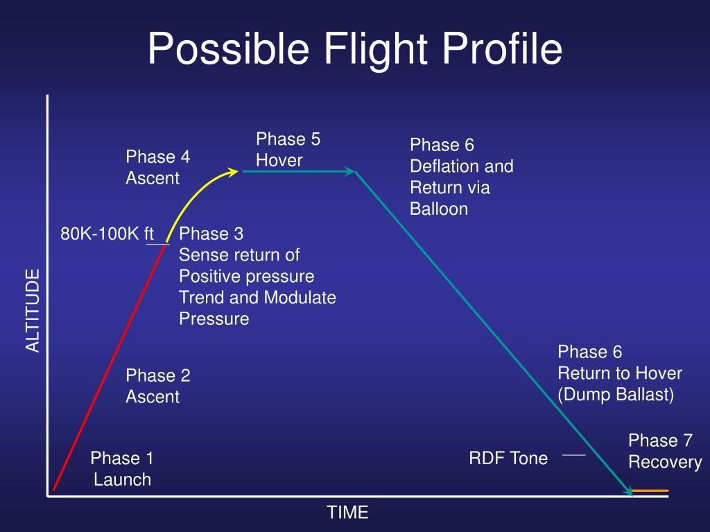 Possible Flight Profile