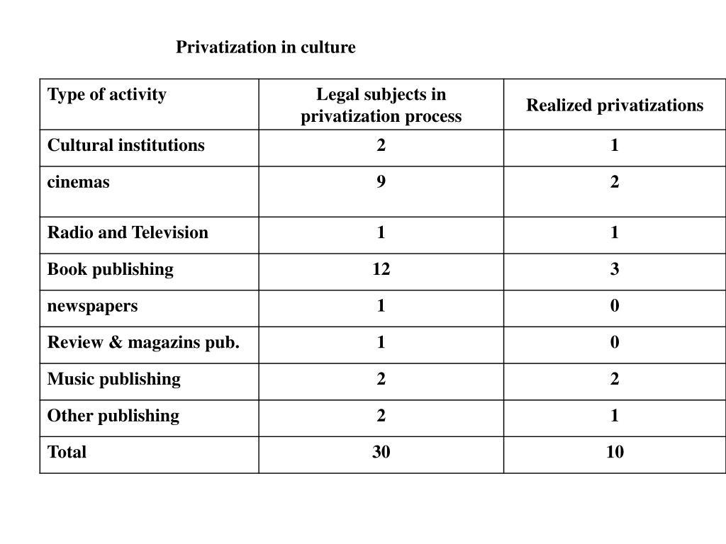 Privatization in culture
