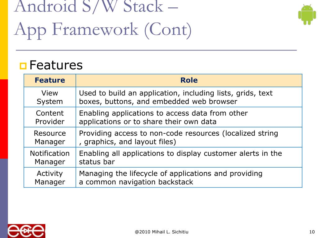 Android S/W Stack –