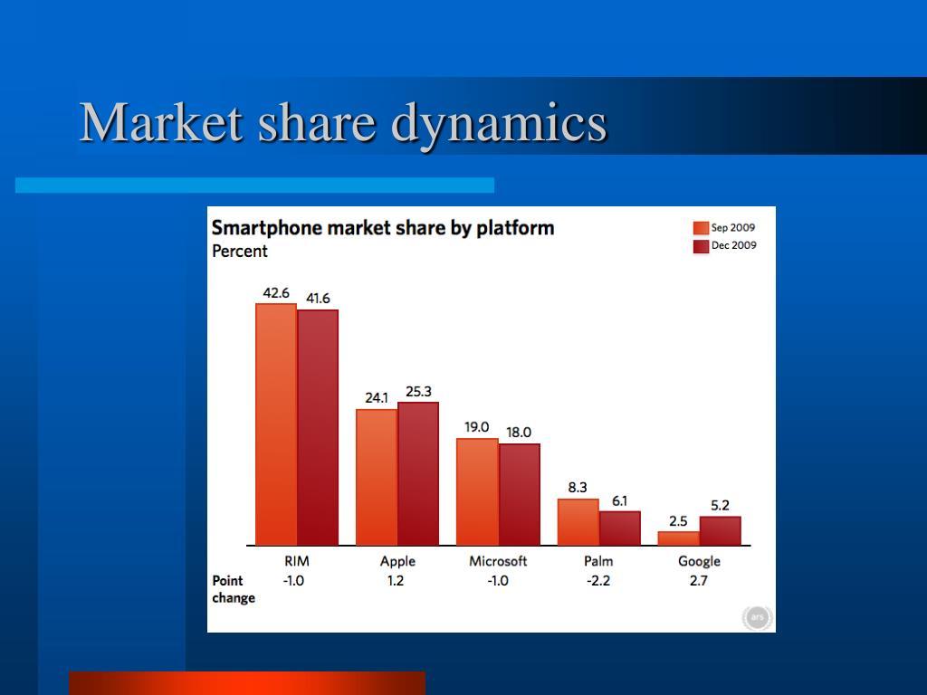 Market share dynamics