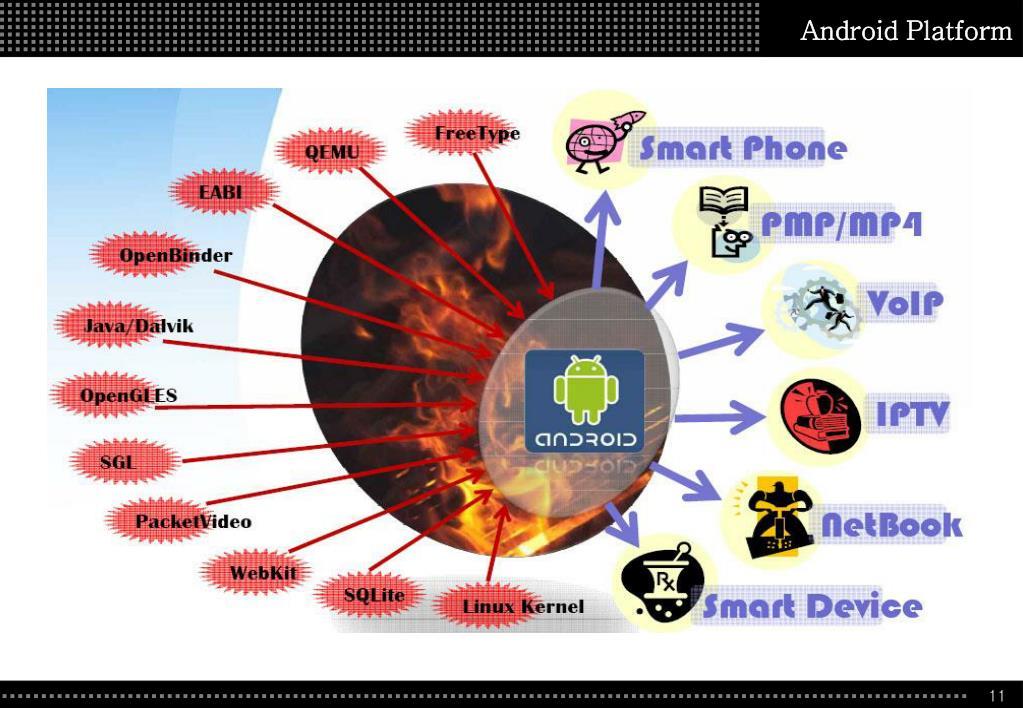 Android Platform