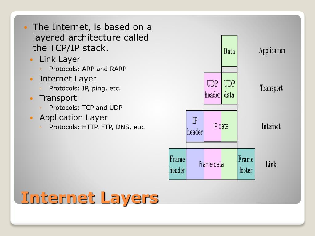 Internet Layers