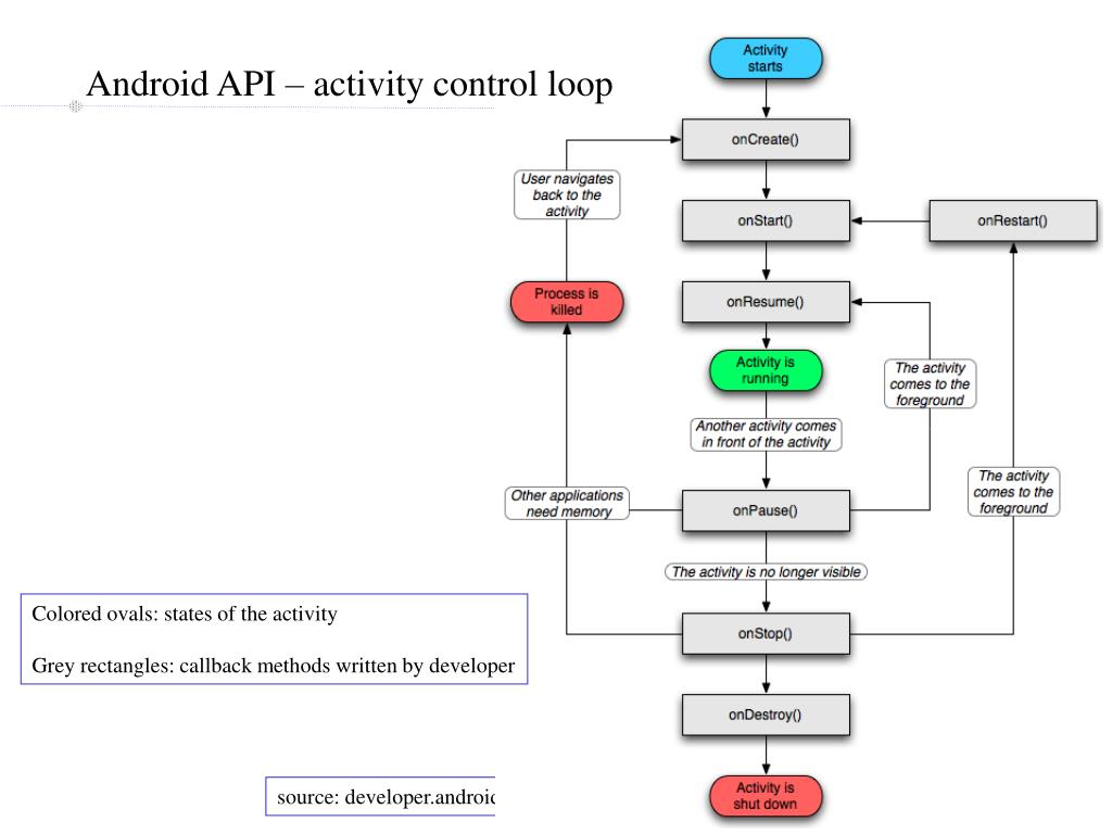 Android API – activity control loop