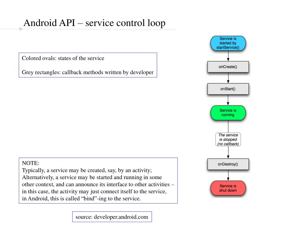 Android API – service control loop
