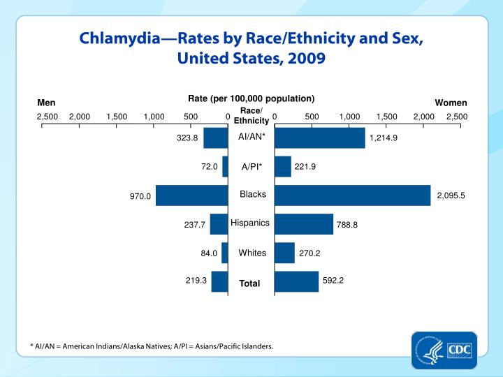 Chlamydia—Rates by Race/Ethnicity and Sex, United States, 2009