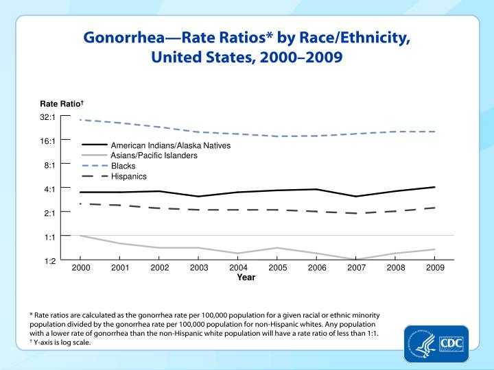 Gonorrhea—Rate Ratios* by Race/Ethnicity, United States, 2000–2009