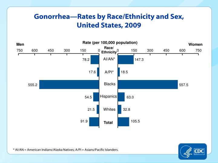 Gonorrhea—Rates by Race/Ethnicity and Sex, United States, 2009