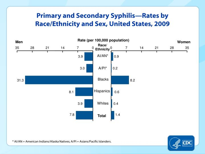 Primary and Secondary Syphilis—Rates by Race/Ethnicity and Sex, United States, 2009