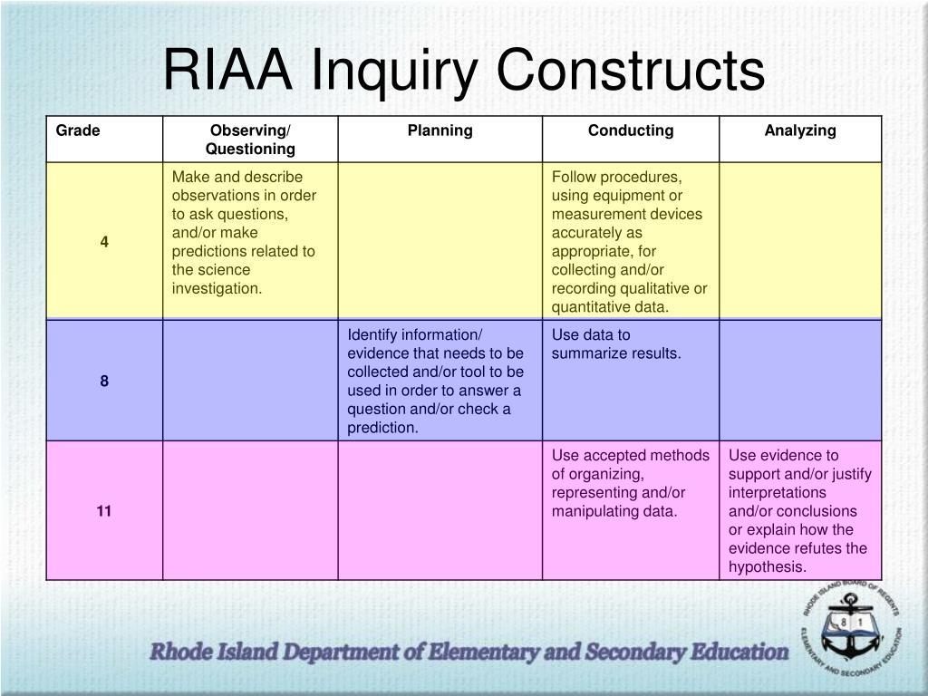 RIAA Inquiry Constructs