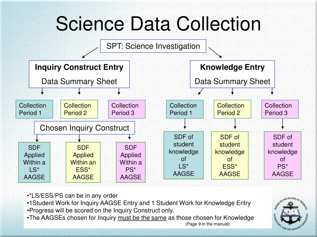 Science Data Collection