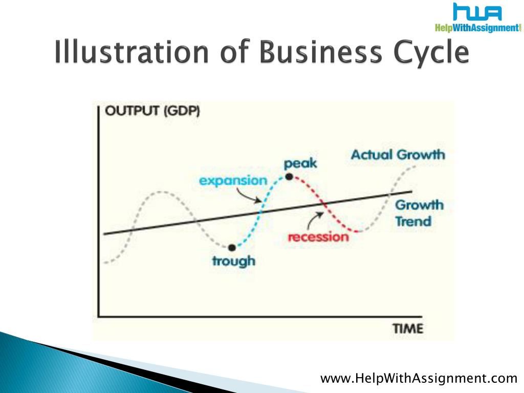 Illustration of Business Cycle