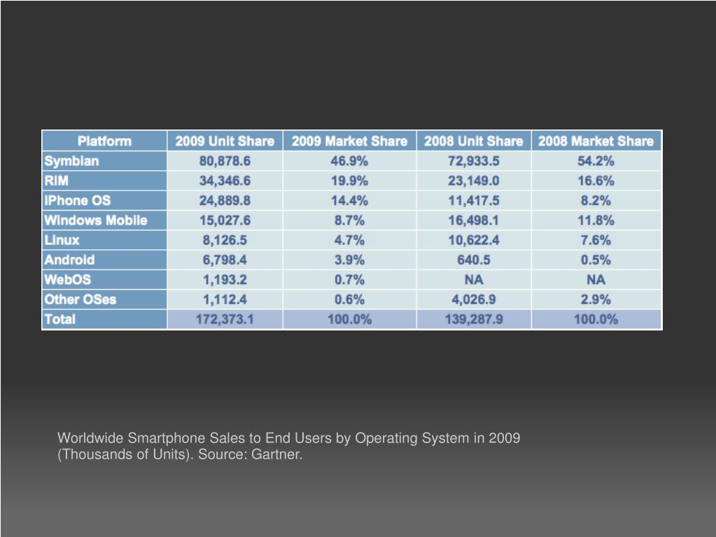 Worldwide Smartphone Sales to End Users by Operating System in 2009