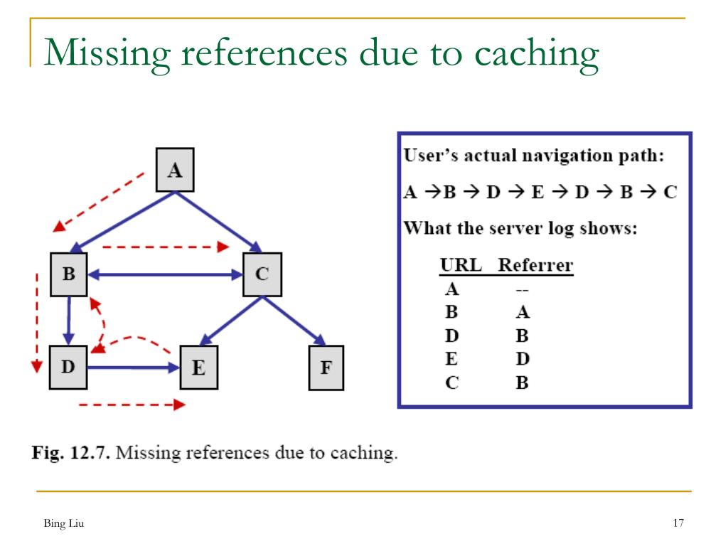 Missing references due to caching