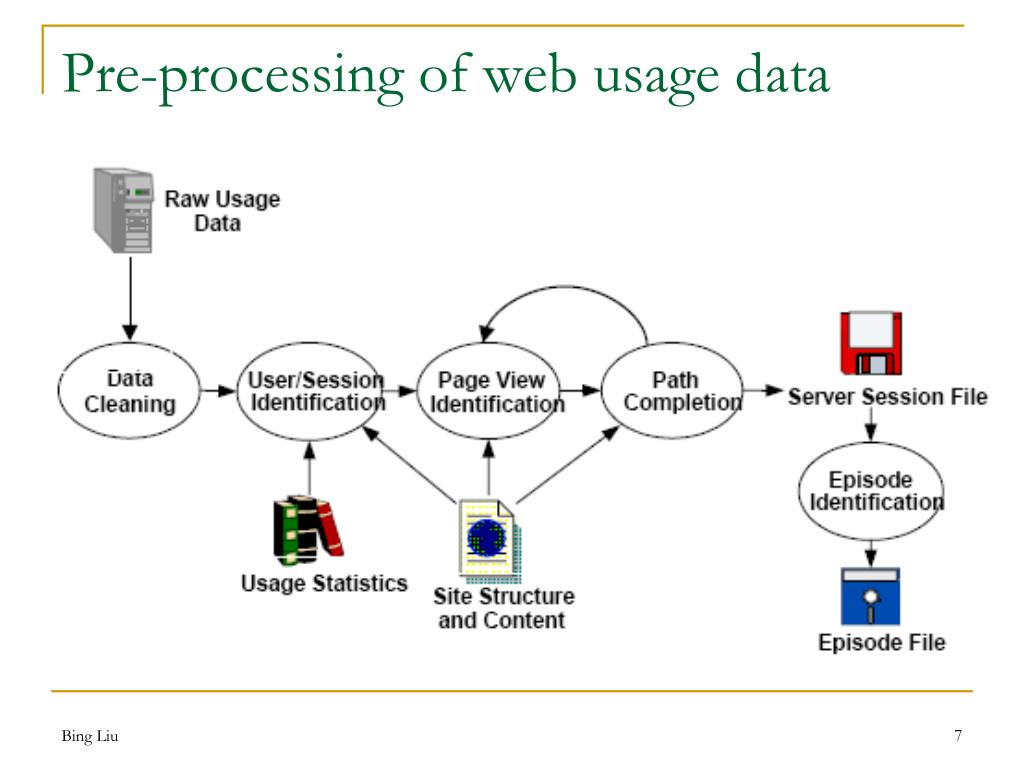 Pre-processing of web usage data