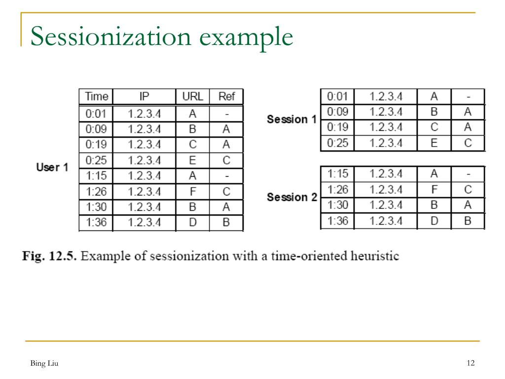 Sessionization example