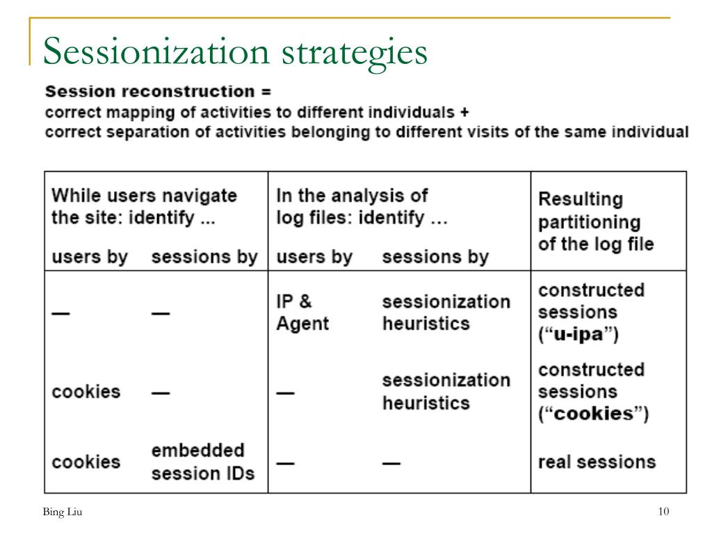 Sessionization strategies