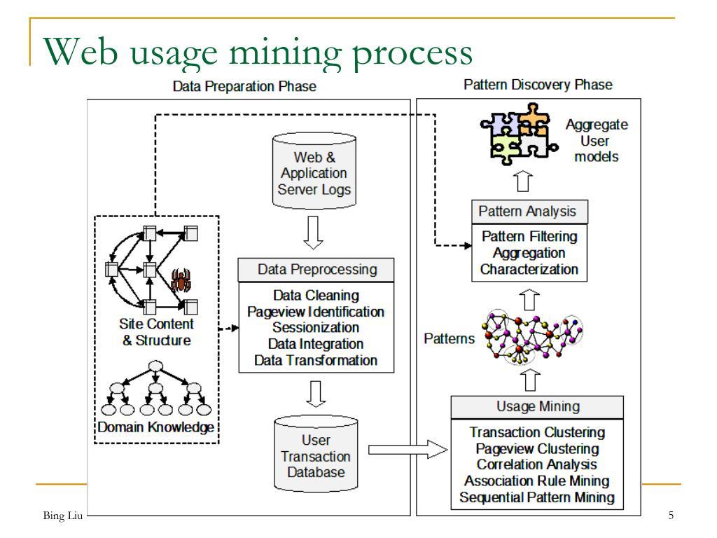 Web usage mining process