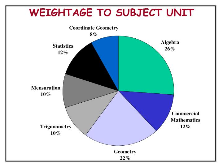 WEIGHTAGE TO SUBJECT UNIT