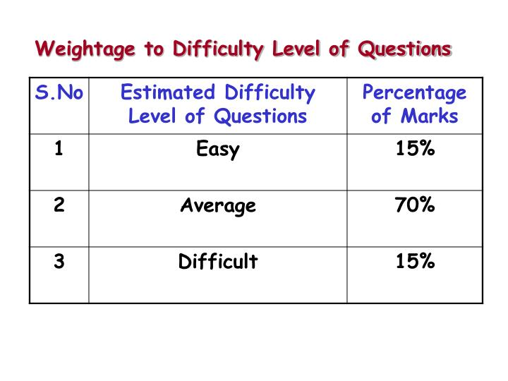 Weightage to Difficulty Level of Questions
