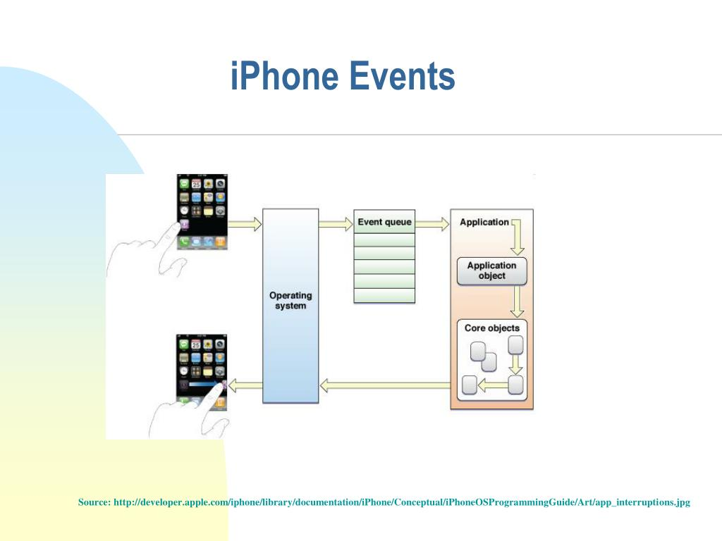 iPhone Events
