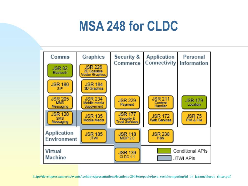 MSA 248 for CLDC