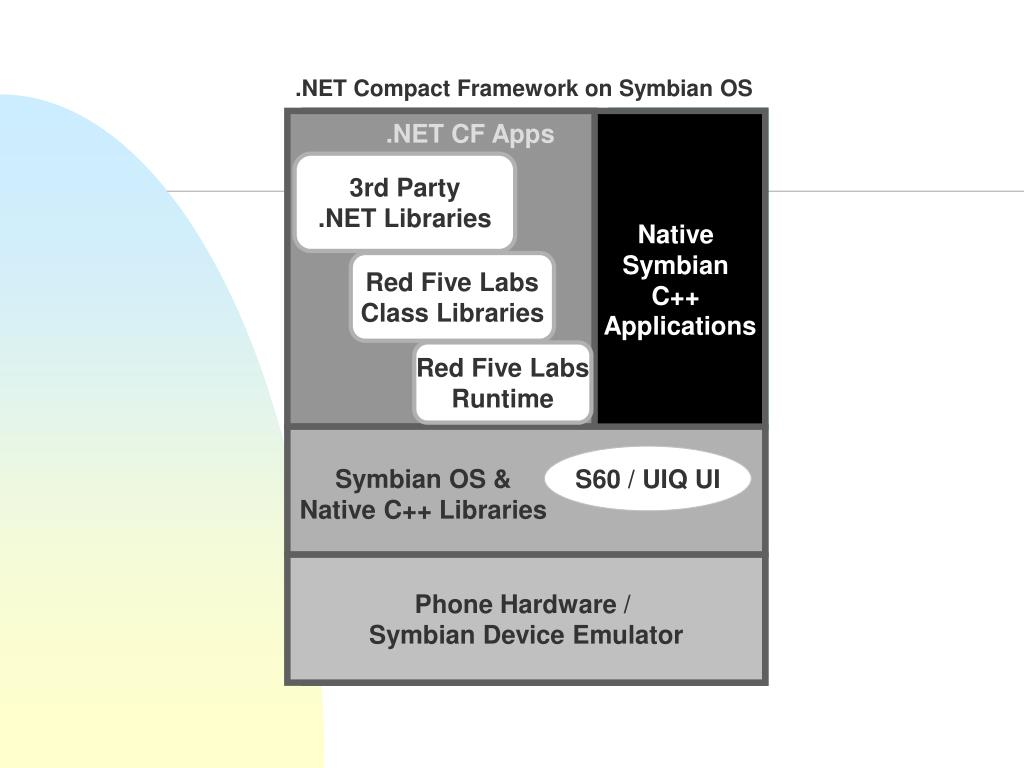 .NET Compact Framework on Symbian OS