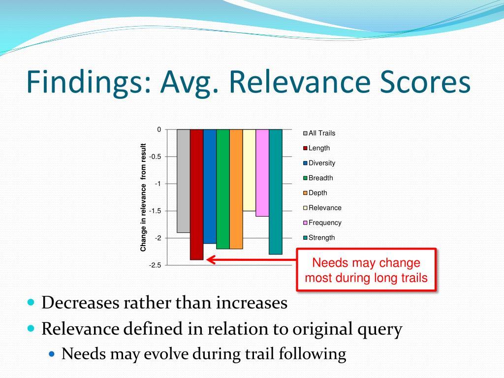 Findings: Avg. Relevance Scores