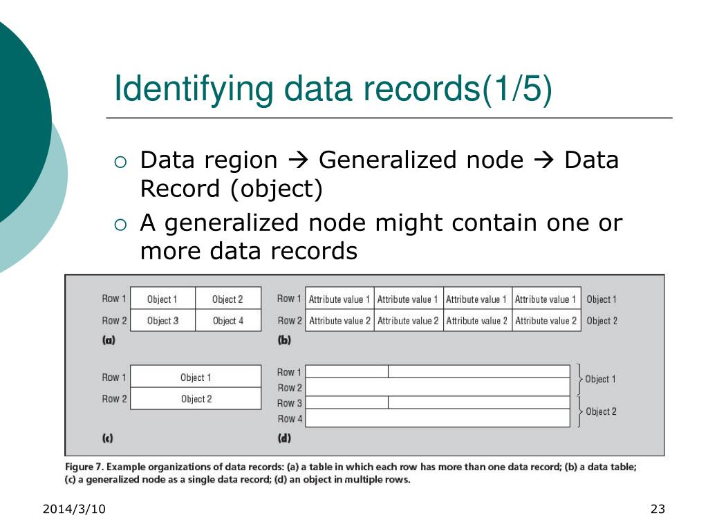 Identifying data records(1/5)