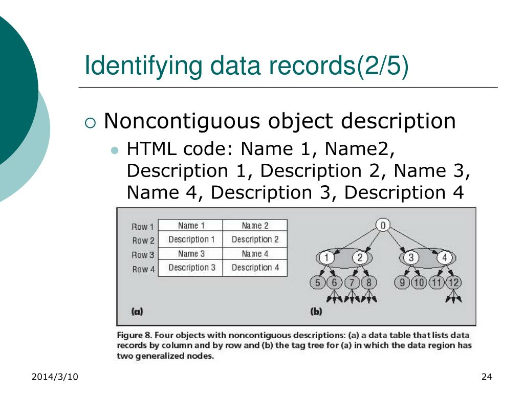 Identifying data records(2/5)
