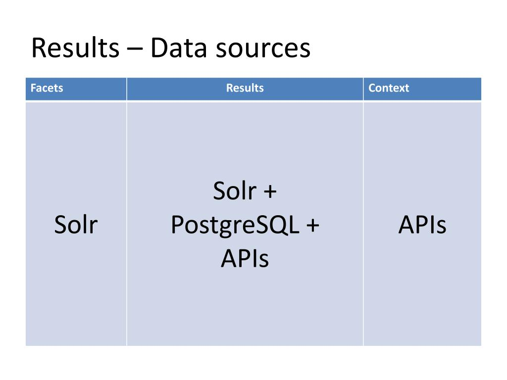 Results – Data sources