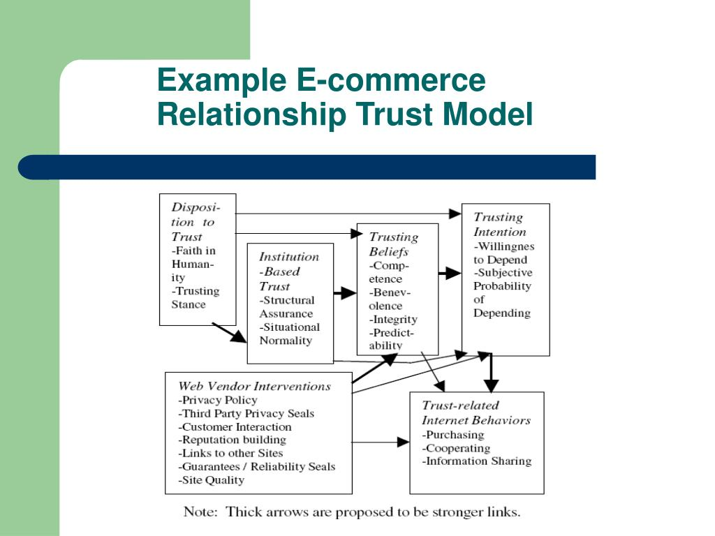 Example E-commerce Relationship Trust Model