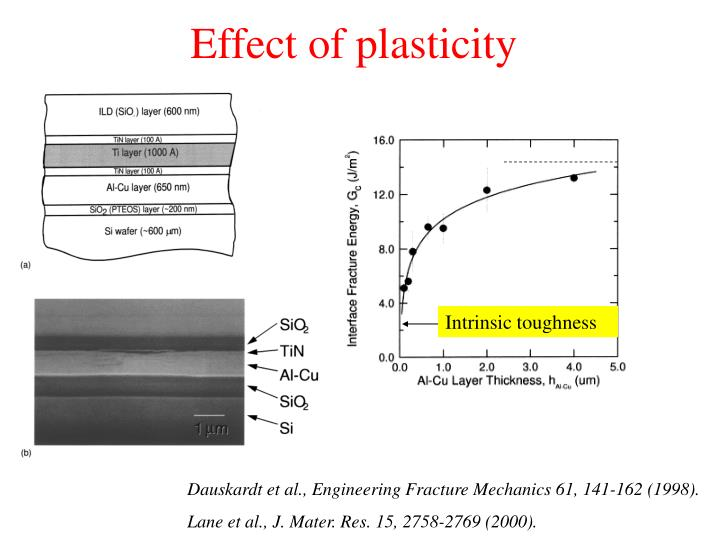 Effect of plasticity