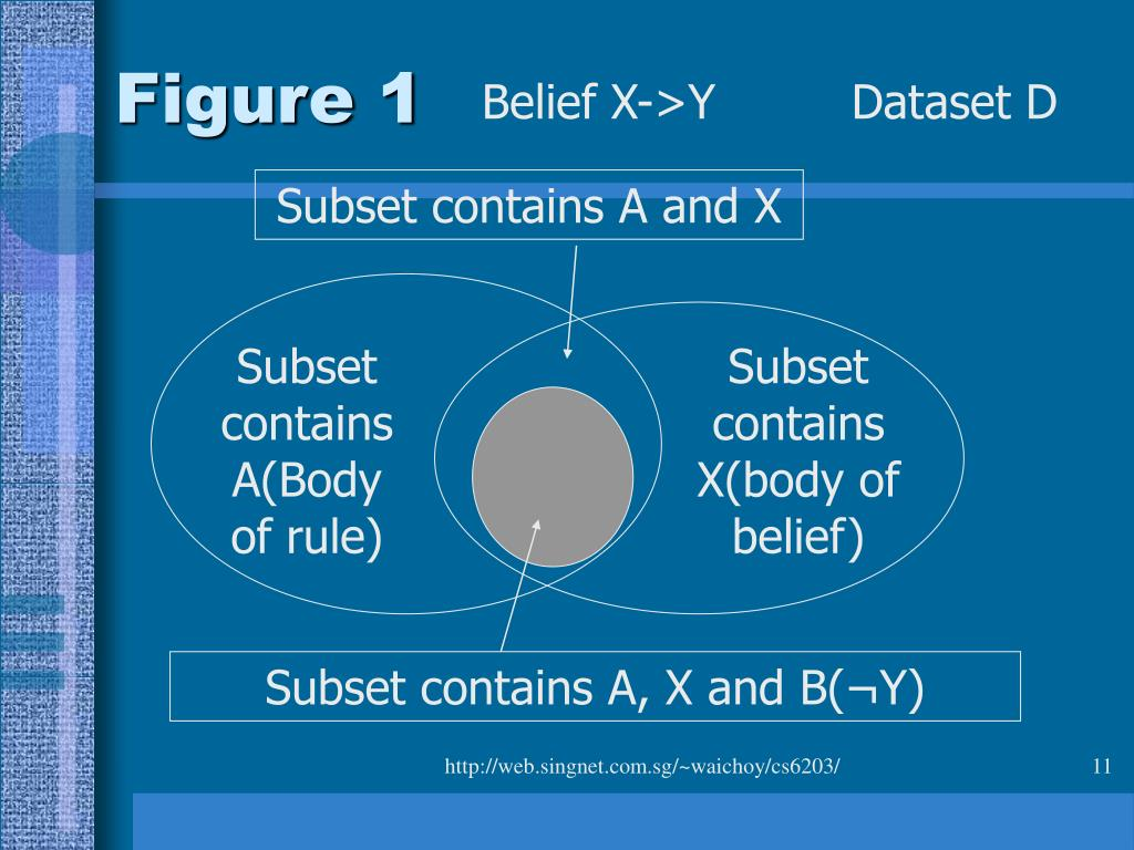 Subset contains A and X