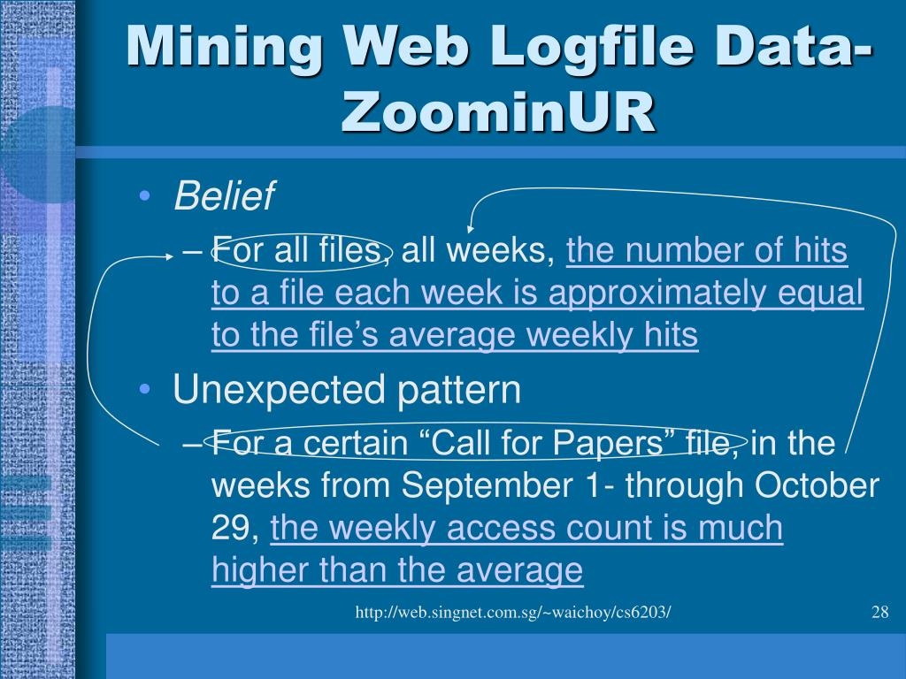Mining Web Logfile Data-ZoominUR