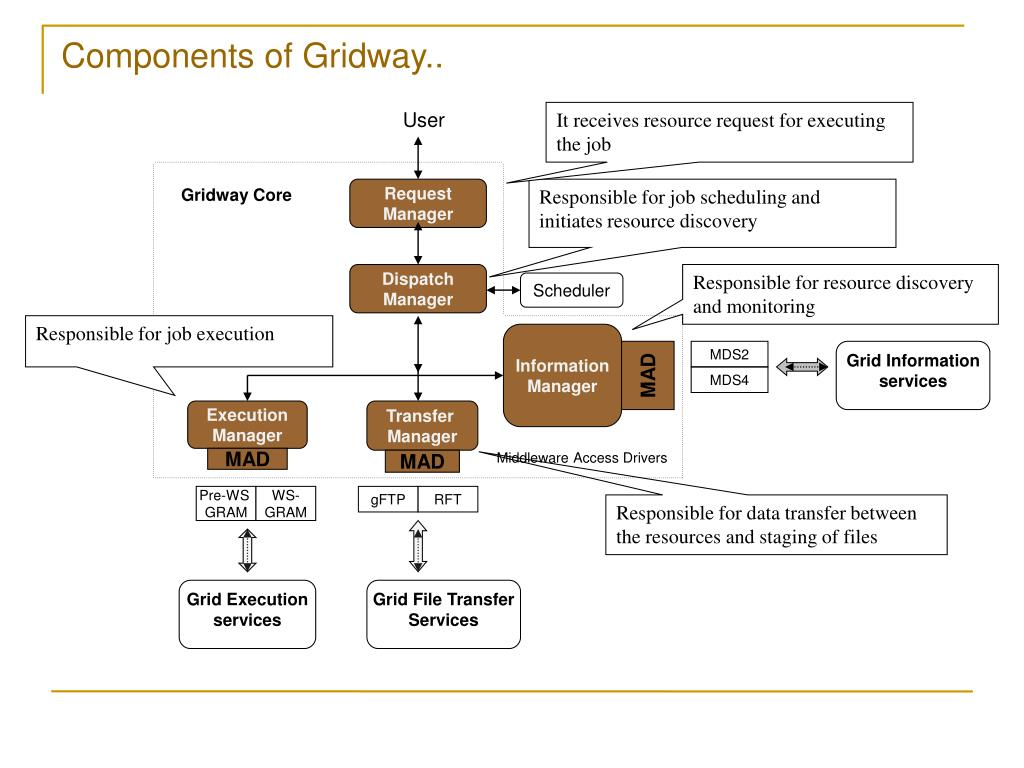 Components of Gridway..