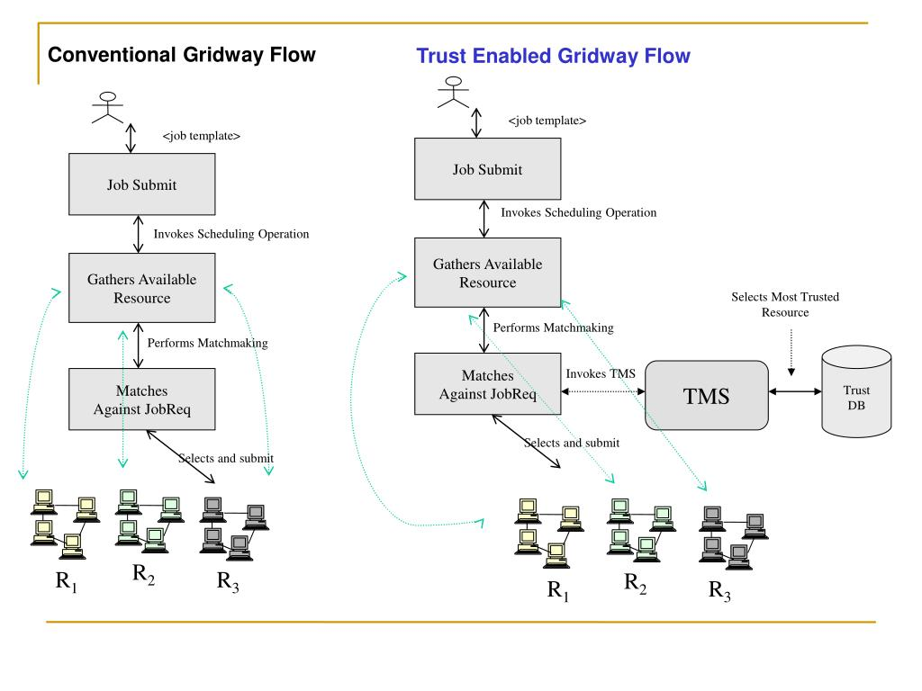 Conventional Gridway Flow